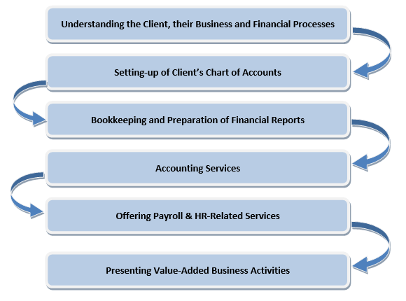 Flow Chart of Business Activities in Accounting
