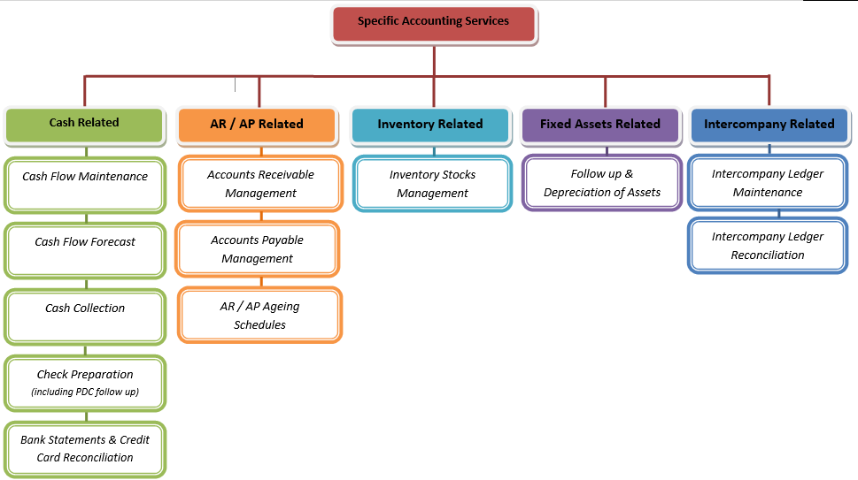 Different Types of Accounting Services Offered