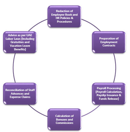 Payroll Administration Cycle